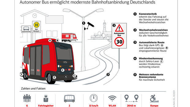Deutsche Bahn autonomes Shuttle Ioki Bad Birmbach