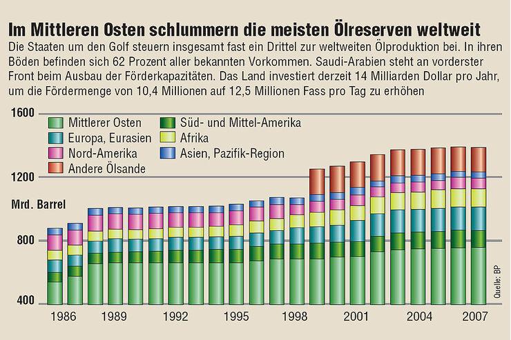 Diagramm Ölreserven