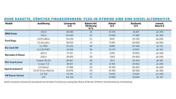Die 10 größten Plug-in-Hybrid-Irrtümer, Rabatte und Finanzierung