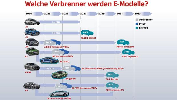 Die Zukunft von Audi