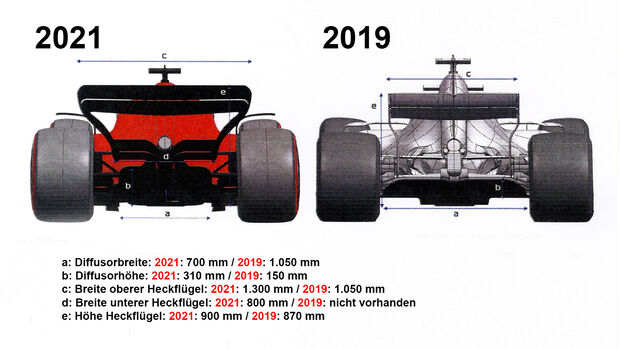 Dimensionen F1-Auto 2021