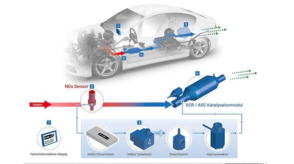 Dr. Pley Euro 5 Dieselnachrüstung
