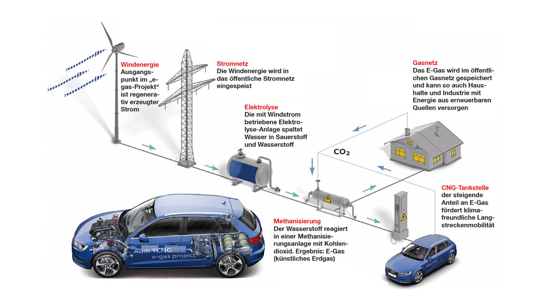 Dual-Mode-Hybrid-Technologie, Energiegewinnung