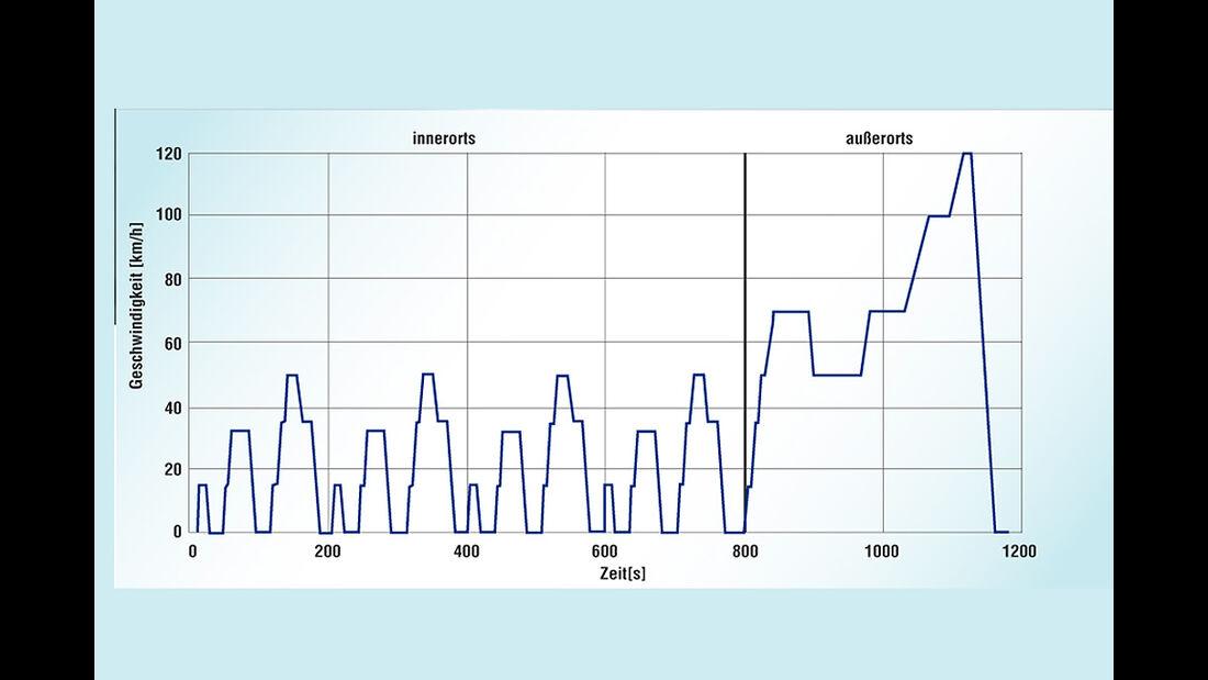 E-Auto Reichweiten-Vergleich, NEFZ-Diagramm