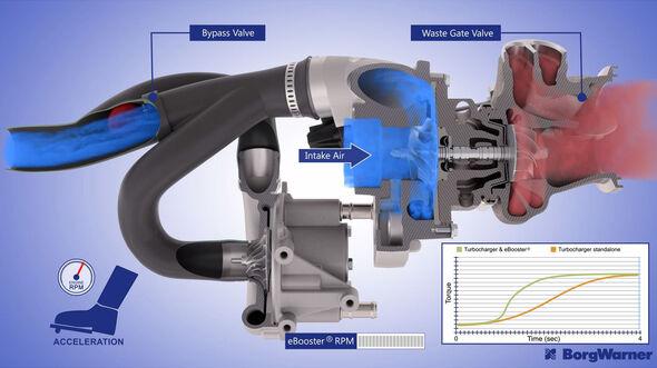 E-Booster, E-Turbolader, elektrischer Verdichter, BorgWarner, Turbotechnik