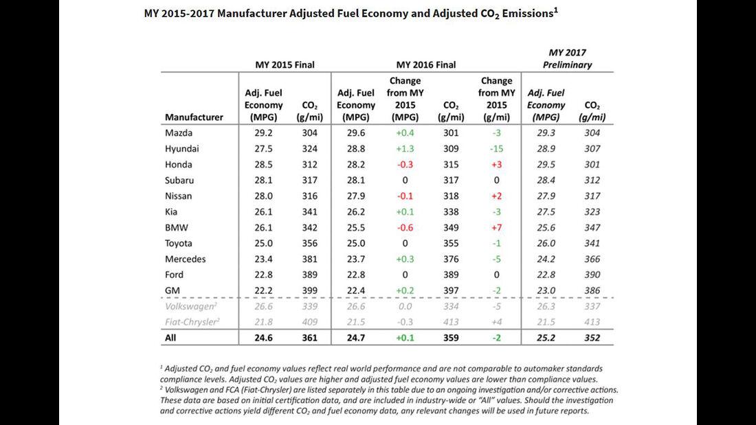 EPA-Verbrauchstabelle