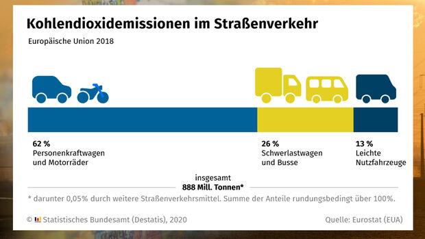 EU Klimaziele 2021 CO2 Emissionen Straßenverkehr Grafik