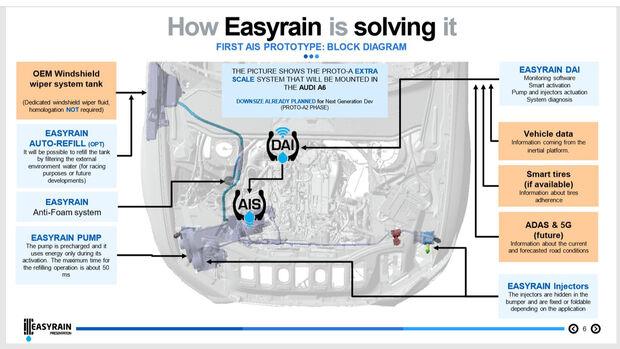 Easyrain AIS Anti Aquaplaning System Bosch Italdesign