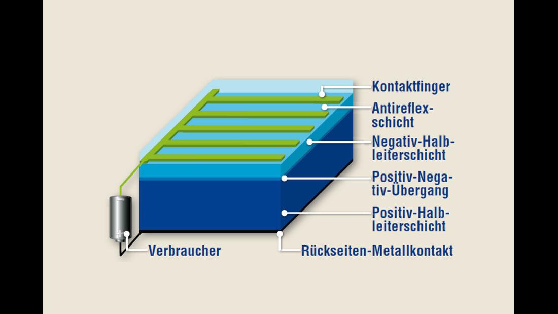 Eco Drive Solartankstellen, Solarzellen, Grafik