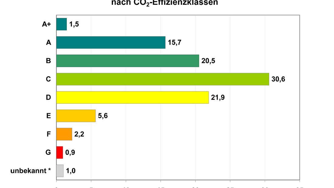 Effizienzklassen Neuzulassungen 2012