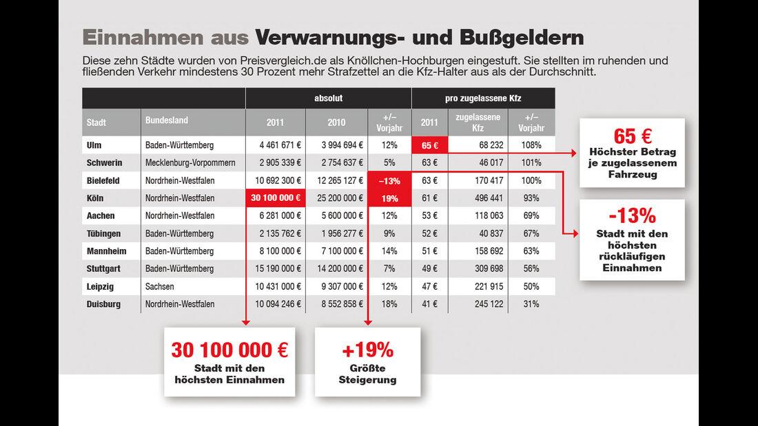 Einnahmen ,Verwarngelder, Grafik
