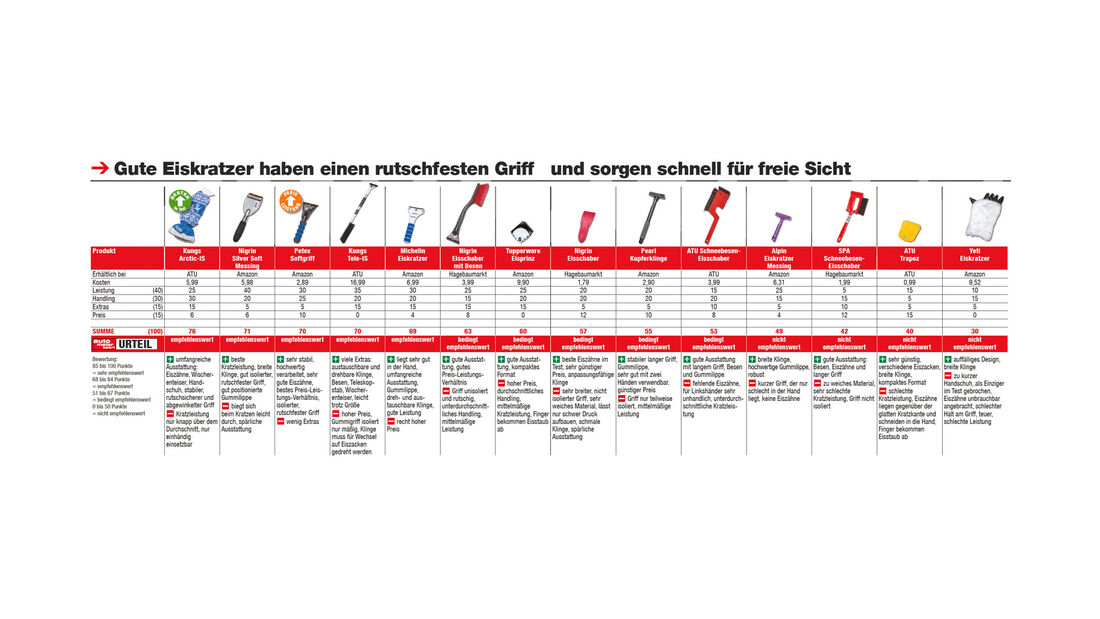 Eiskratzer-Test, Ergebnis, Tabelle