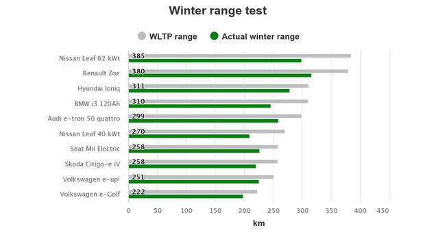 Elektroauto Reichweite Winter Test NAF Norwegen
