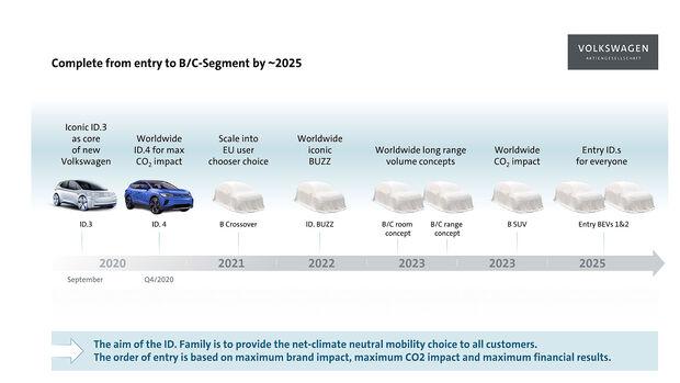 Elektroauto Zukunft VW Konzern