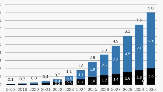 Elektroautobestand Prognose 2030