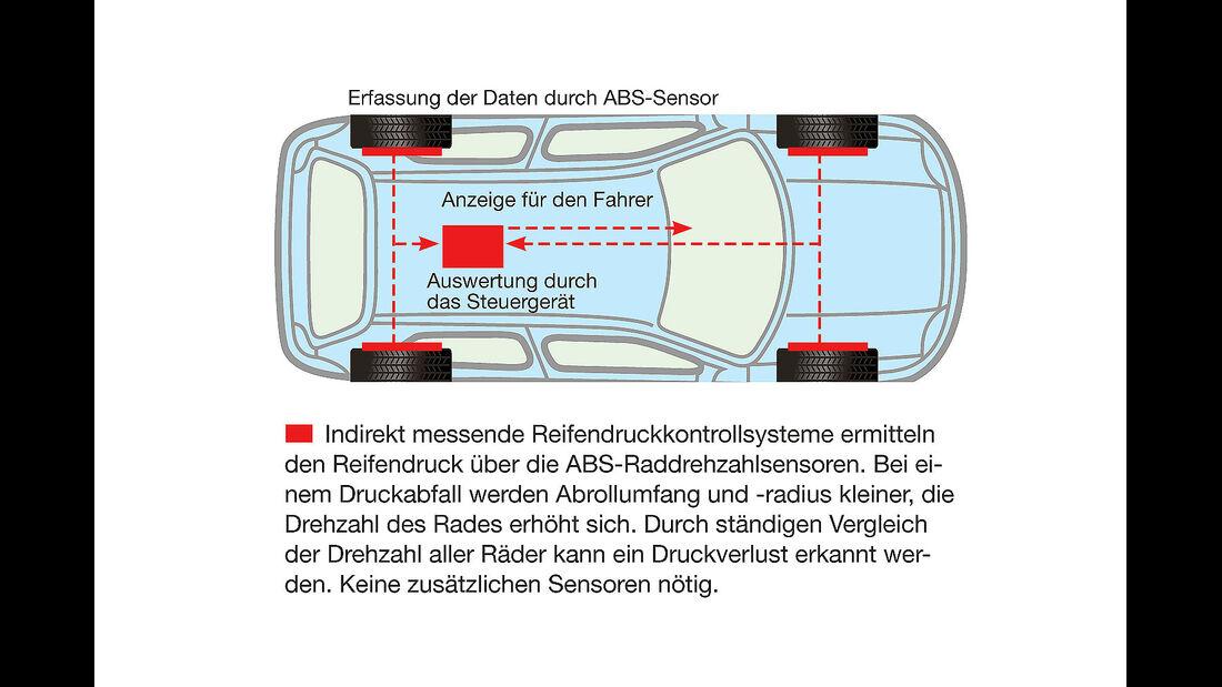 Elektronische Reifendruckkontrollsysteme im Test