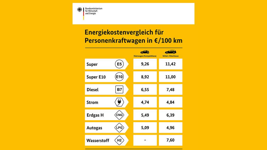 Energiekosten-Vergleich Pkw