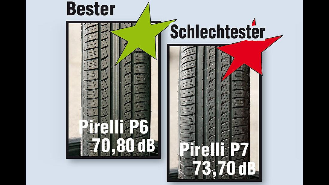 Energiespar-Reifen - Abrollgeräusch