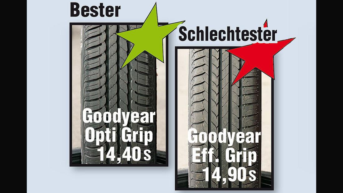 Energiespar-Reifen - Seitenführung