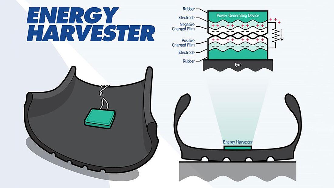 Energy Harvester Energie erzeugen im Reifen