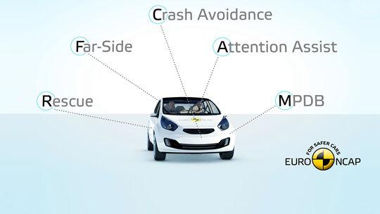 Euro NCAP Crashtest Update 2020