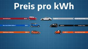 Euro pro kWh