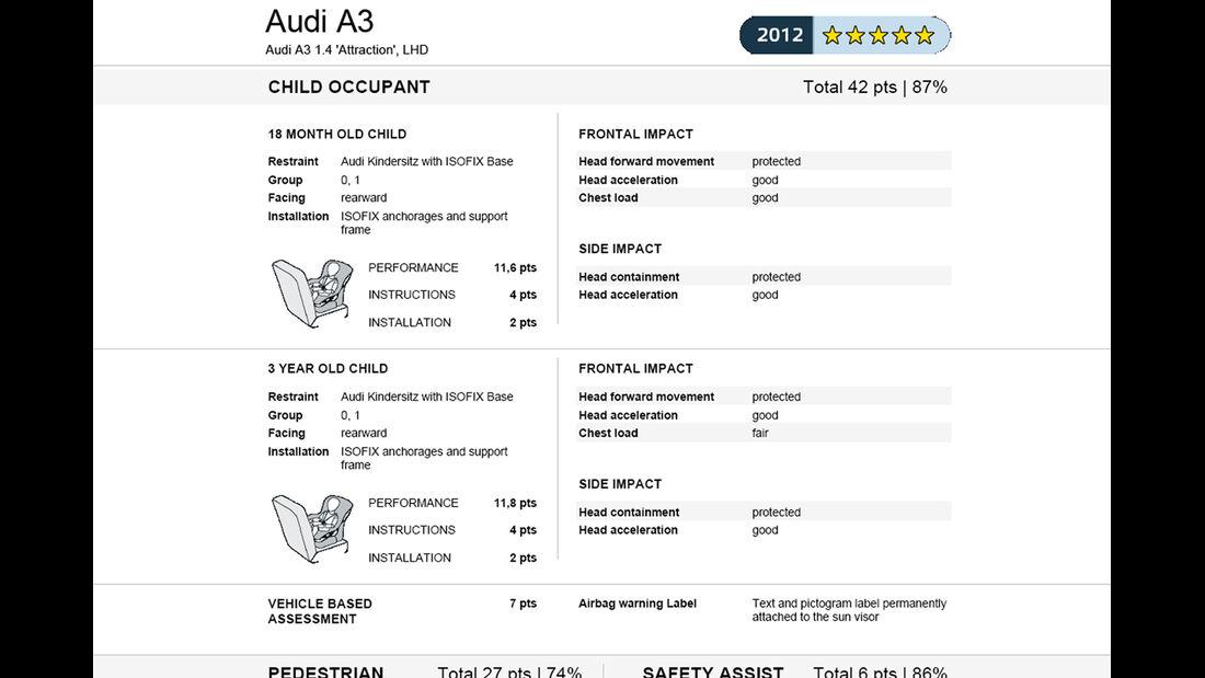 EuroNCAP-Crahtest Audi A3 Ergebnis 2