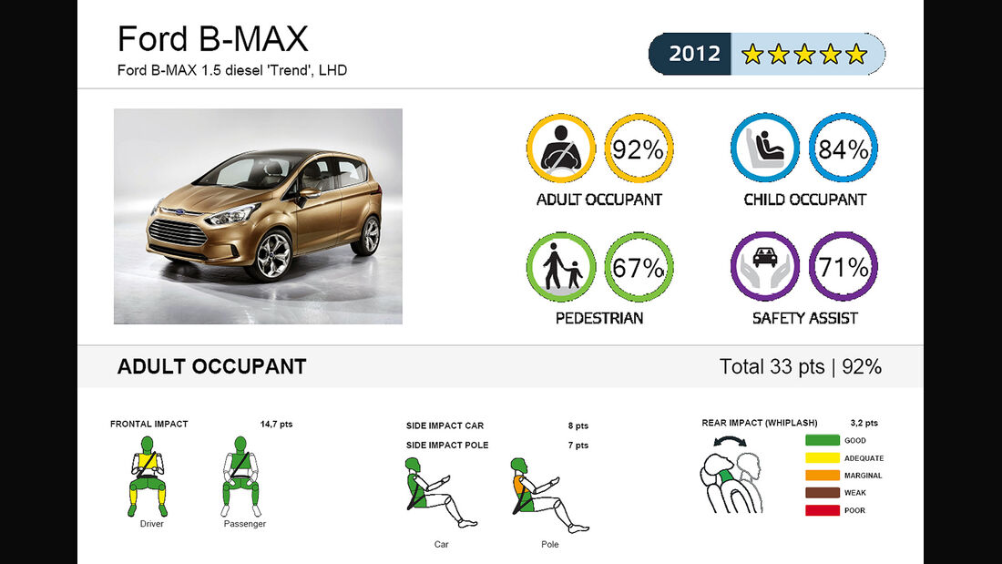 EuroNCAP-Crahtest Ford B-Max Ergebnis 1