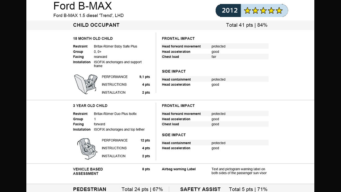EuroNCAP-Crahtest Ford B-Max Ergebnis 2