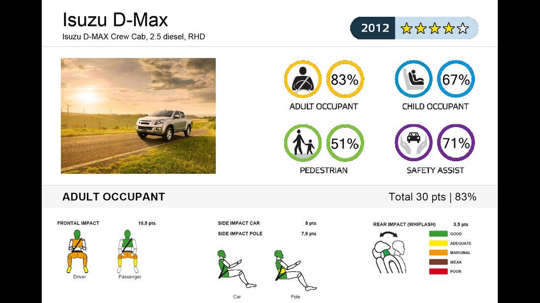 EuroNCAP-Crahtest Isuzu D-Max Ergebnis 1