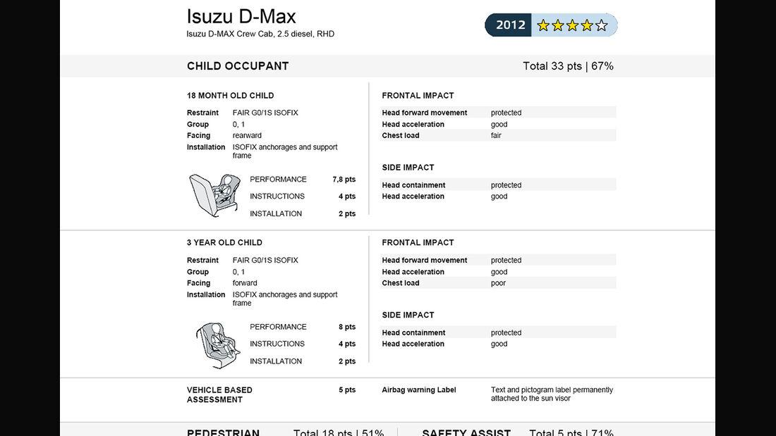 EuroNCAP-Crahtest Isuzu D-Max Ergebnis 2