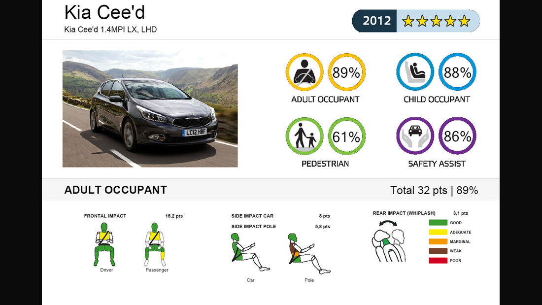 EuroNCAP-Crahtest Kia Cee'd Ergebnis 1