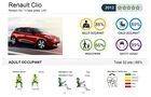 EuroNCAP-Crahtest Renault Clio Ergebnis 1