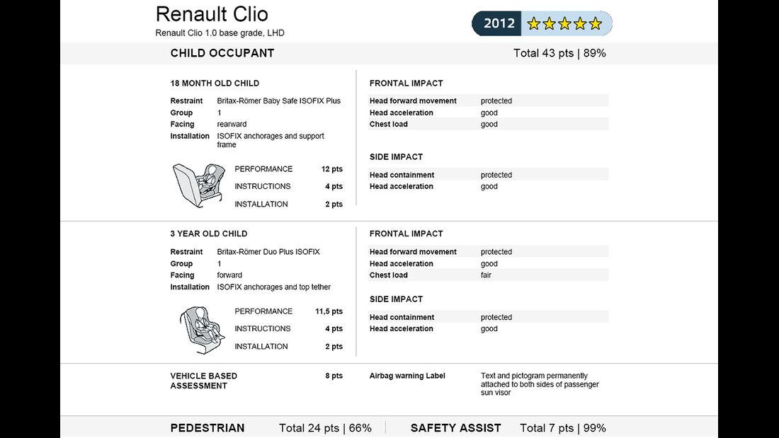 EuroNCAP-Crahtest Renault Clio Ergebnis 2