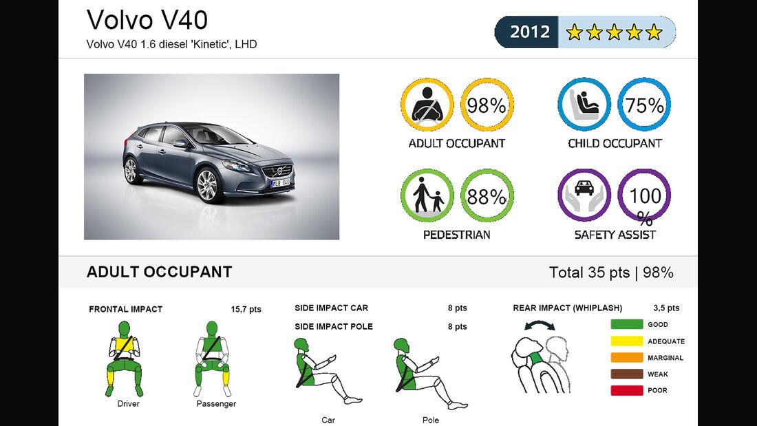 EuroNCAP-Crahtest Volvo V40 Ergebnis 1