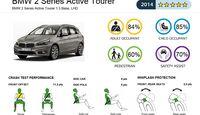 EuroNCAP Crashest BMW 2er Active Tourer