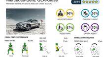 EuroNCAP-Crashtes Mercedes GLA