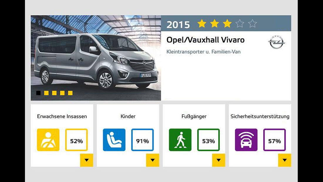 EuroNCAP-Crashtest 02/2015 Opel Vivaro