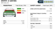 EuroNCAP-Crashtest BMW 3er