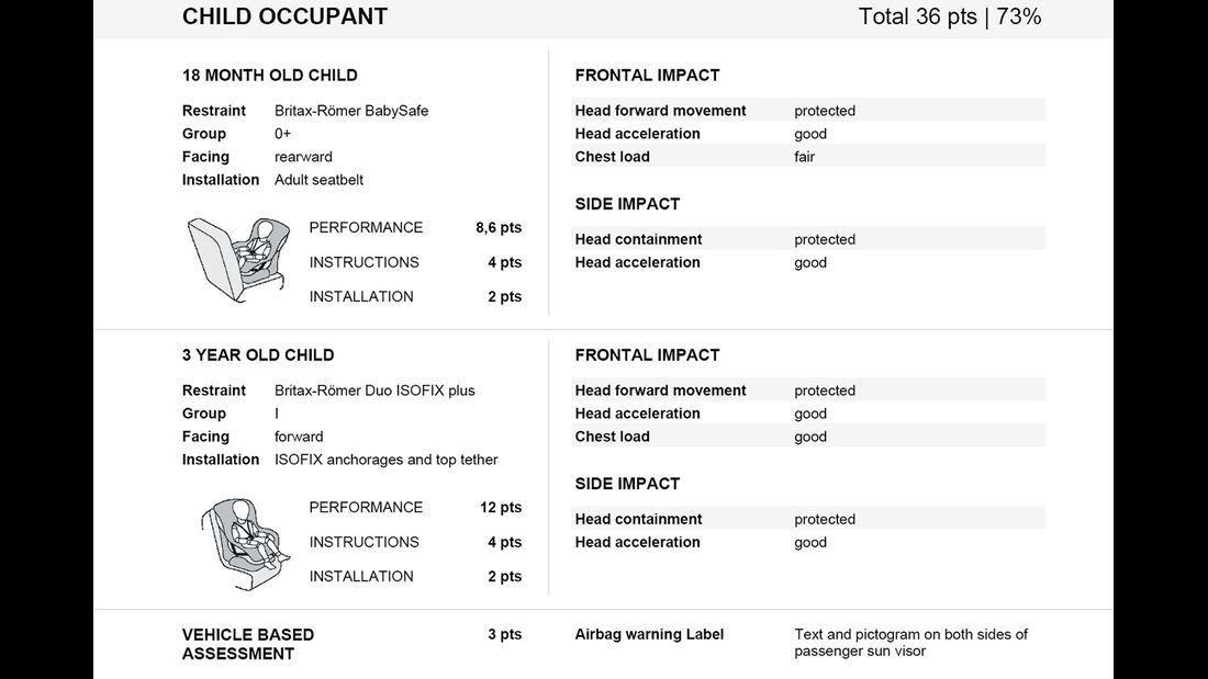 EuroNCAP-Crashtest Citroen C1