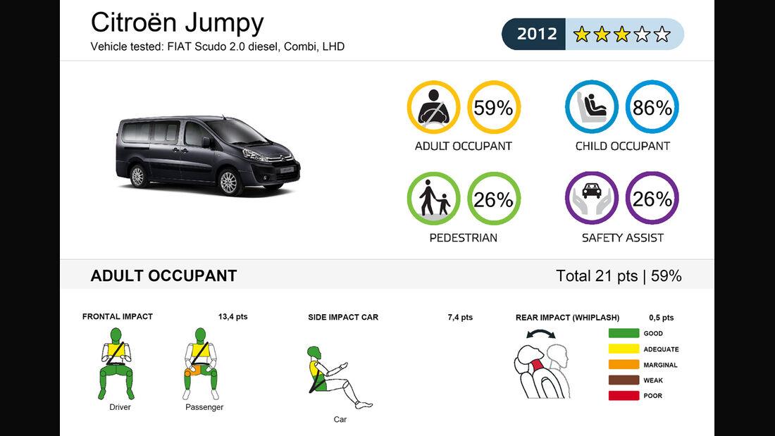 EuroNCAP-Crashtest Citroen Jumpy