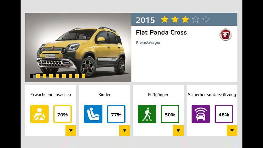 EuroNCAP-Crashtest Fiat Panda