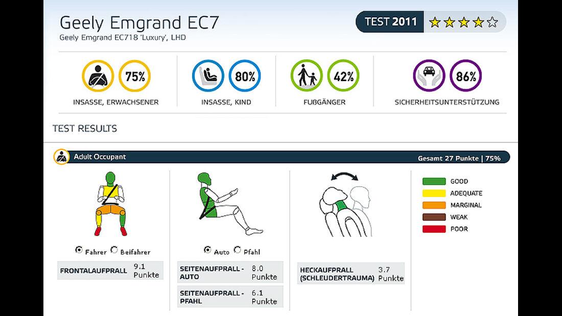 EuroNCAP-Crashtest Geely Emgrand EC7