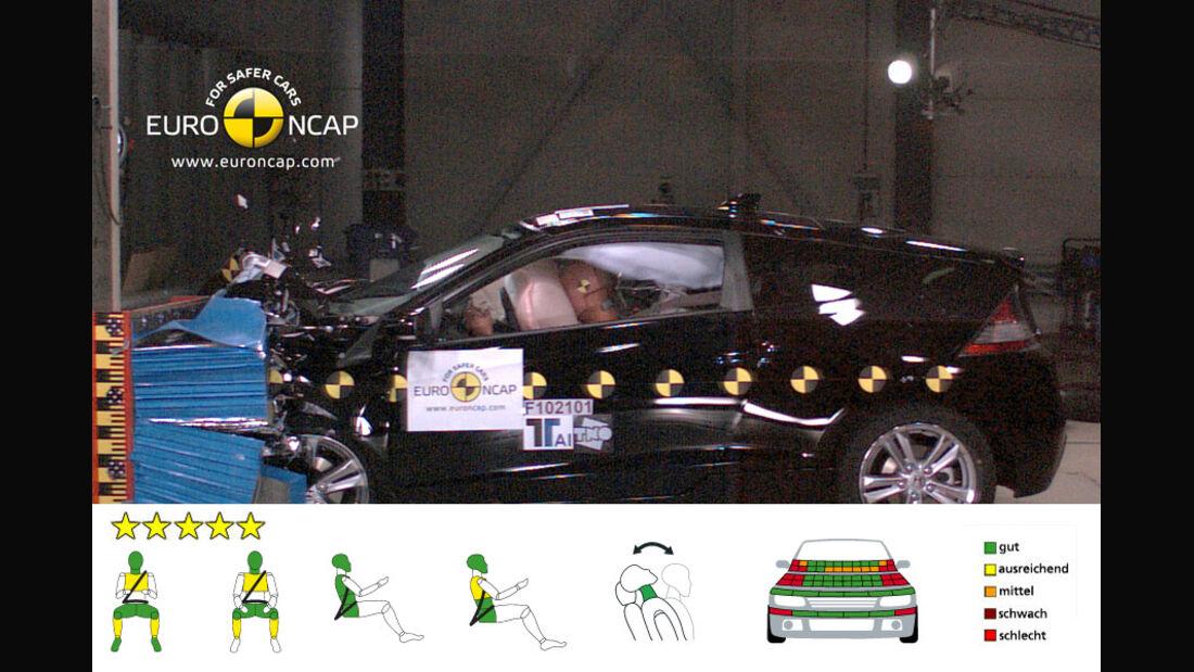 EuroNCAP-Crashtest Honda CR-Z, Frontal-Crashtest