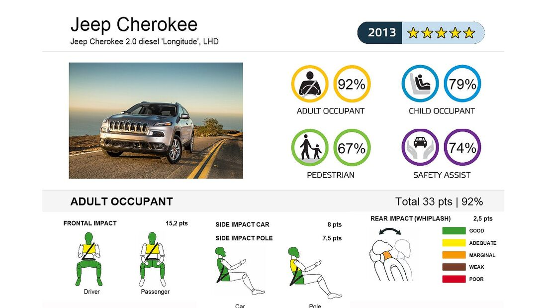 EuroNCAP-Crashtest Jeep Cherokee