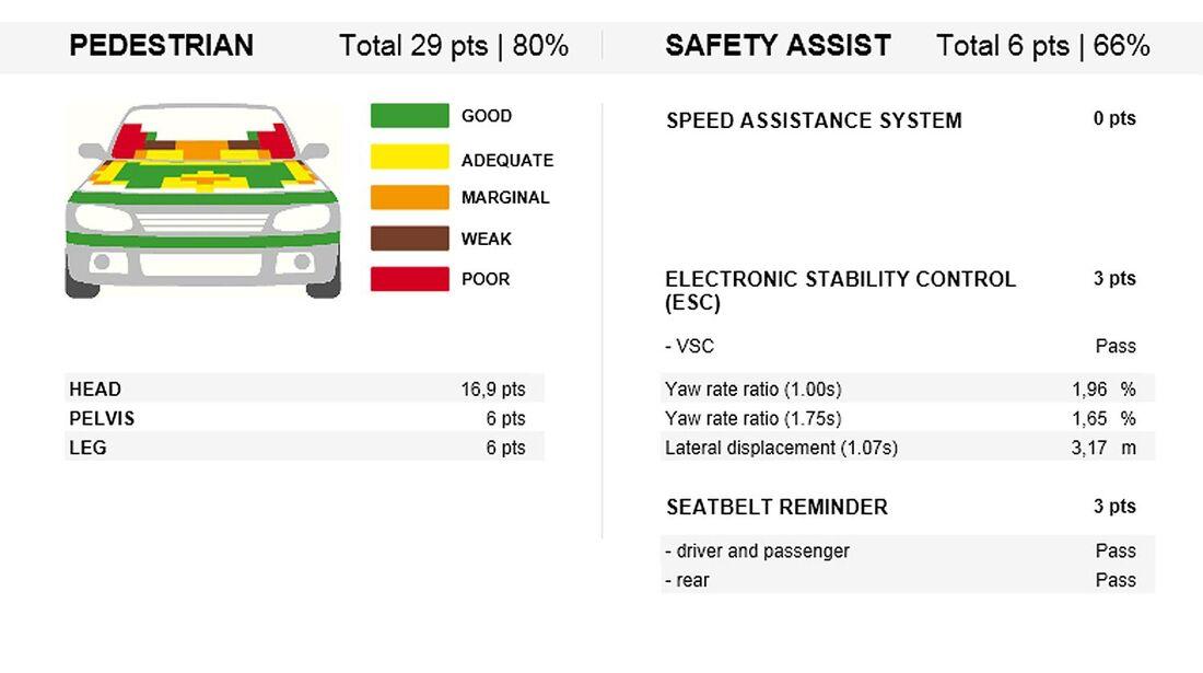 EuroNCAP-Crashtest, Lexus IS 302