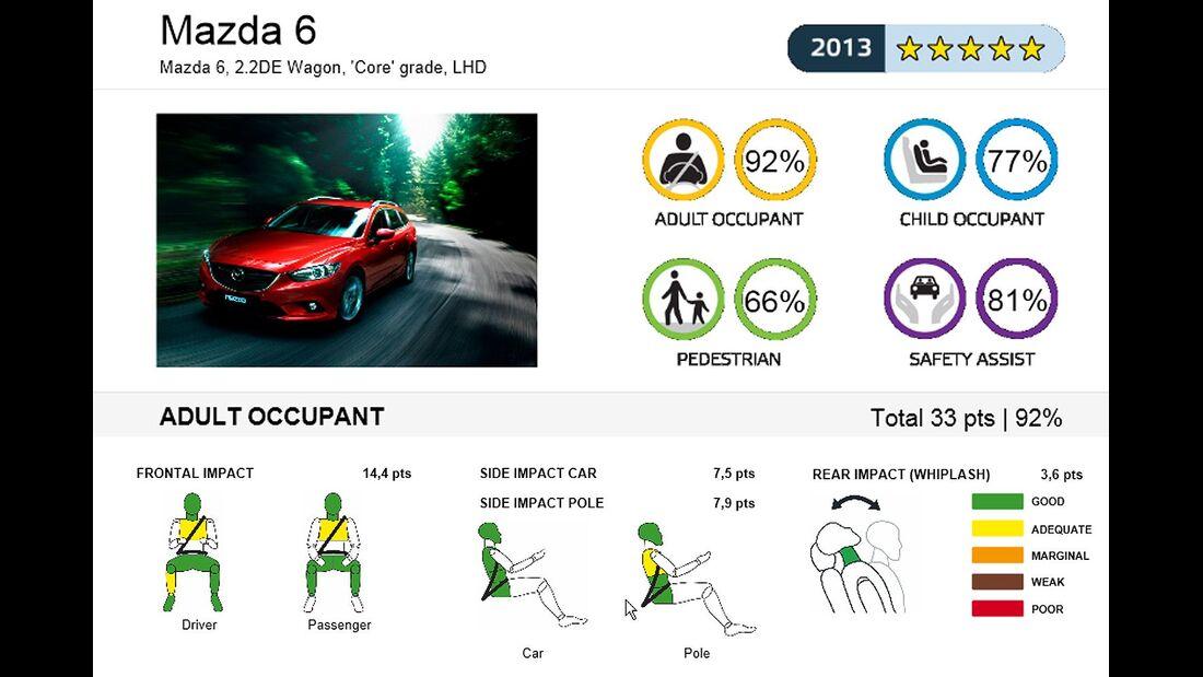 EuroNCAP-Crashtest, Mazda 6