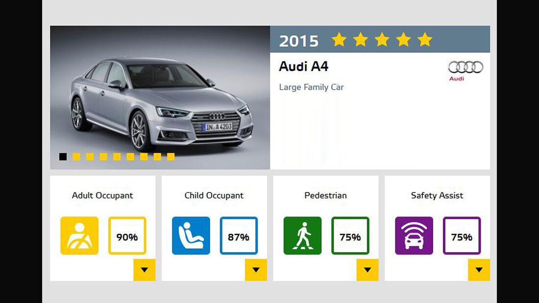 EuroNCAP-Crashtest November 2015 Audi A4