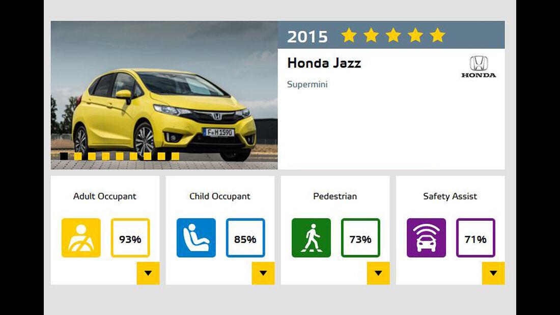 EuroNCAP-Crashtest November 2015 Honda Jazz