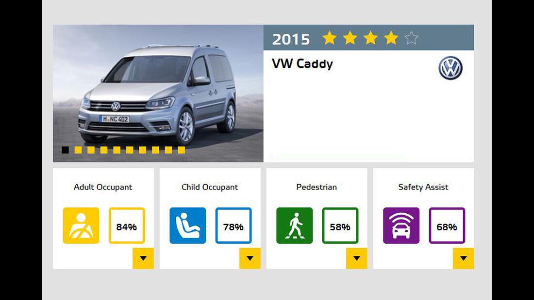 EuroNCAP-Crashtest November 2015 VW Caddy